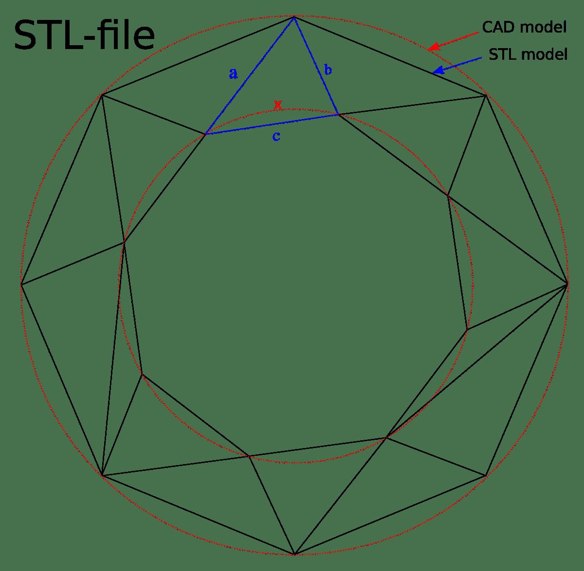 STL - الطباعة ثلاثية الأبعاد