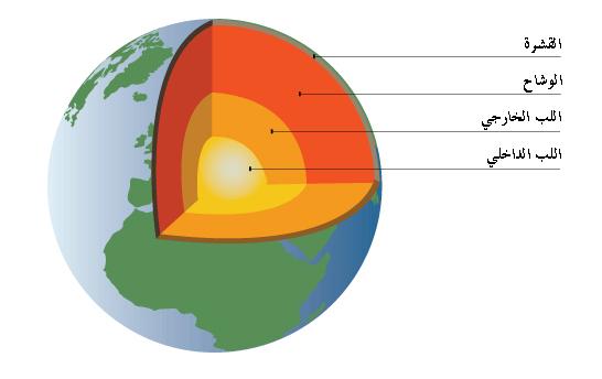 قارات العالم التكوينات الأرضية