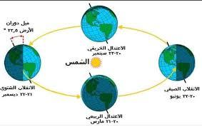 الوقت النجمي والوقت الشمسي