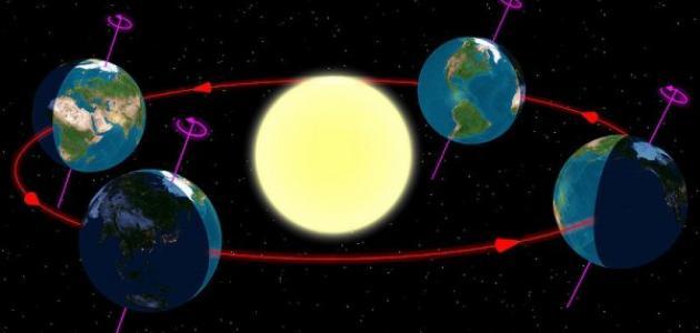 حركة الأرض السنوية